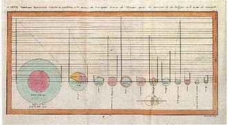 Pie chart - Image: Playfair piecharts