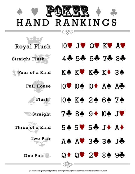 poker hands ranking pdf