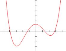 Polinomio di grado 4: f(x)=1/14(x+4)(x+1)(x-1)(x-3)+0.5