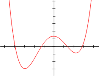 Local optimum - Polynomial of degree 4: the trough on the right is a local minimum and the one on the left is the global minimum. The peak in the center is a local maximum.