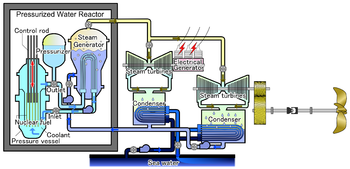 Pressurized Water Reactor for ship.png