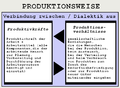 Produktionsweise.png