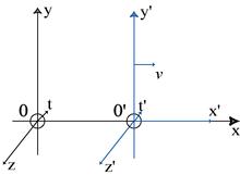 referentiel inertiel