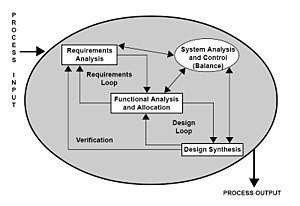 Requirements analysis - Image: SE Process