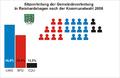 Sitzverteilung Reinhardshagen.png