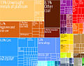 South Africa Product Export Treemap.jpg