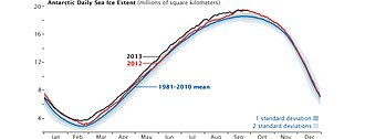Antarctic sea ice - Image: Spseaice extent 2013 chart