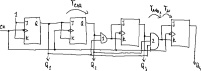 Synchronous counter circuit (look ahead structure).png