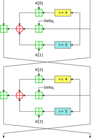 Tiny Encryption Algorithm - Image: TEA Info Box Diagram