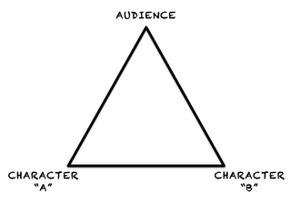 The Triangle of Knowledge