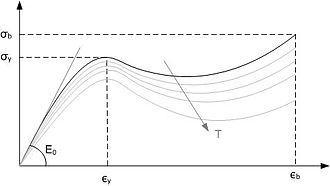 Thermoplastic - Stress-strain graph of a thermoplastic material