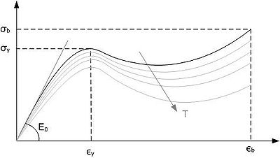 Stress strain graph of thermoplastic material