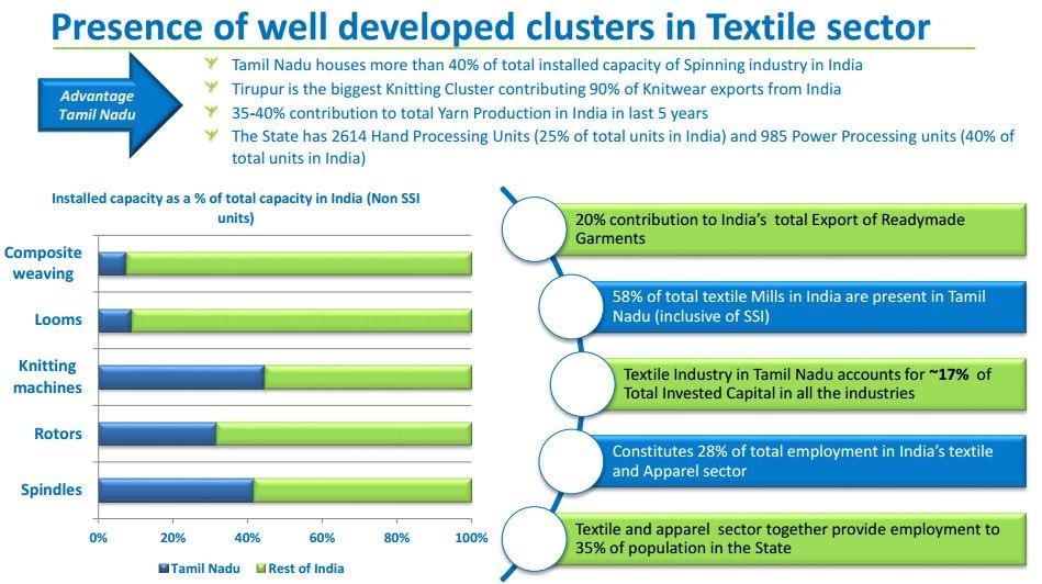 Economy of Tamil Nadu - Howling Pixel