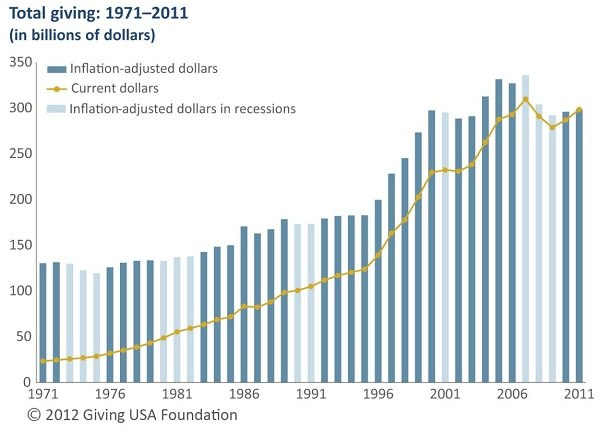 Total Giving in USA- 1971-2011