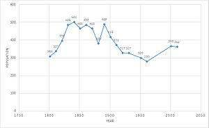 Eyke - Total Population of Eyke Civil Parish, Suffolk, as reported by the Census of Population from 1881 to 2011
