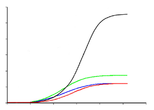 Tyrannosauroid growth curves unlabelled.png