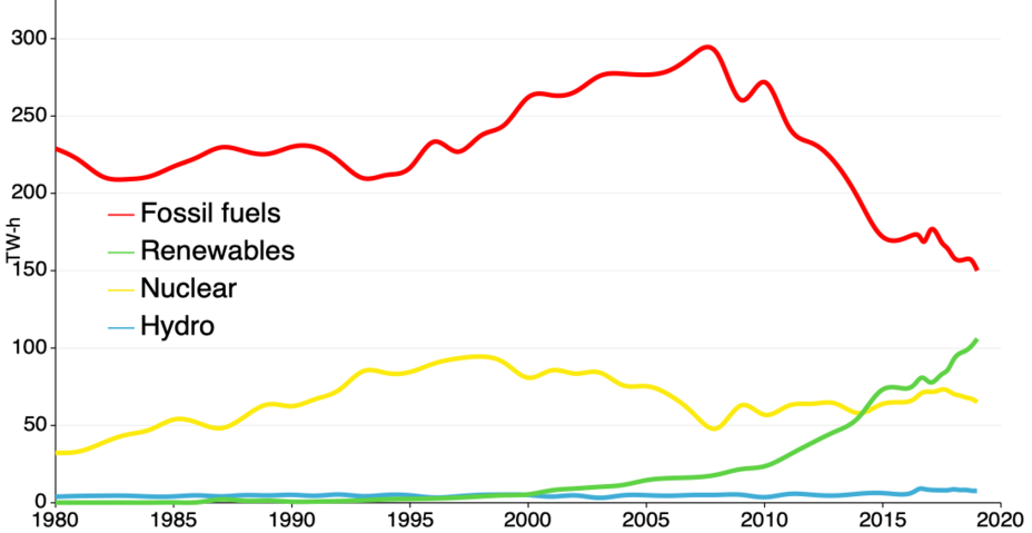 UK electricity production by source