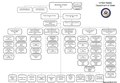 US Department of State organizational chart (March 2014).pdf