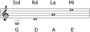 English: The four open string notes of the vio...