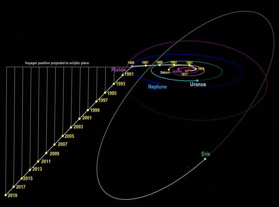 Voyager2 1977-2019-skew
