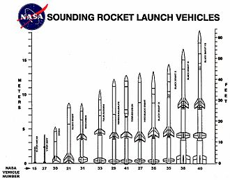 Black Brant (rocket) - Size comparison of various sounding rockets, including several versions of the Black Brant
