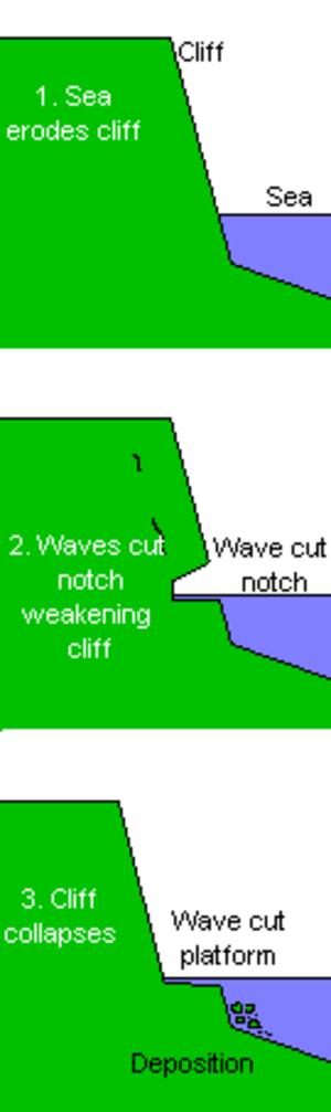 Kaikoura Peninsula - Wave cut platform formation