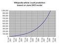 Wikipedia article count prediction, June 2003 model (v2).png
