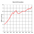 World Oil Production 1960 to 2005.png