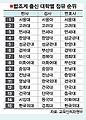 (교육인적자원부) 대학별 역대 법조인 현황분포 자료.jpg
