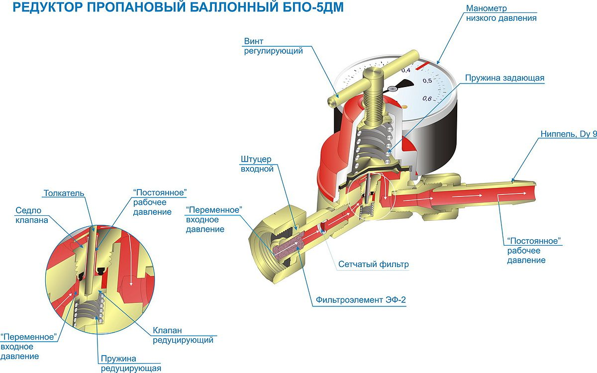 Бытовые газовые редукторы схемы