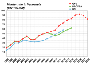 1998 to 2018 Venezuela Murder Rate.png