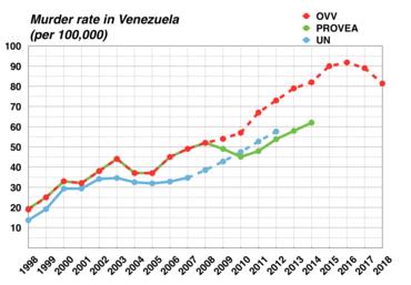 График роста количества убийств в Венесуэле