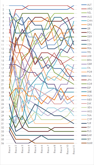 Sailing at the 2000 Summer Olympics – Men's Mistral One Design - Graph showing the daily standings in the Men's Mistral One Design during the 2000 Summer Olympics