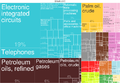 2014 Malaysia Products Export Treemap.png