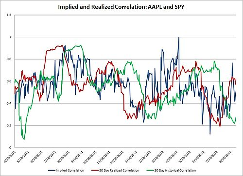 30Day realized correlation and implied correlation AAPL SPY.jpg