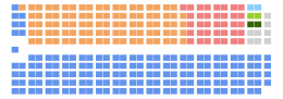 Current Structure of the House of Commons