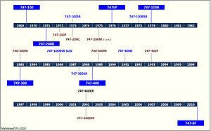 747 Deliveries Timeline (malshayef 05-2010).jpg