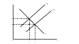 AD–AS model - IS–LM diagram, with real income plotted horizontally and the interest rate plotted vertically