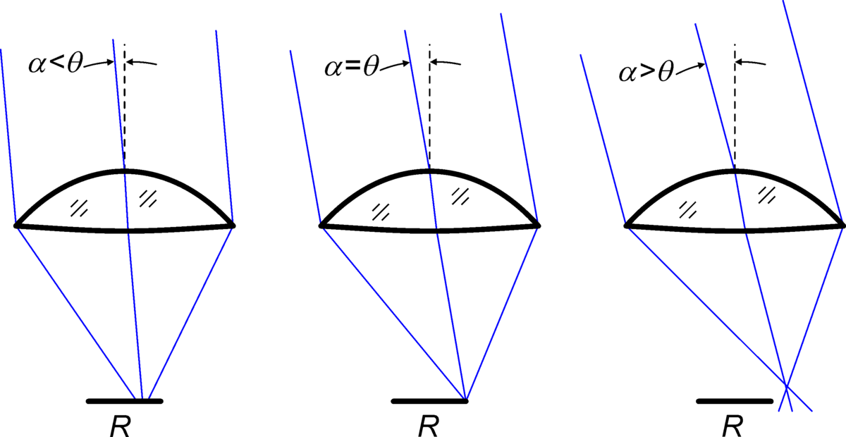 Acceptance Angle Solar Concentrator Wikipedia