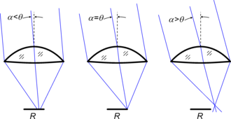 Acceptance angle (solar concentrator) - Acceptance angle