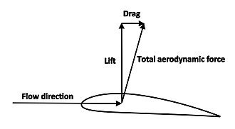 Lift (force) - Lift is defined as the component of the total aerodynamic force perpendicular to the flow direction, and drag is the component parallel to the flow direction.