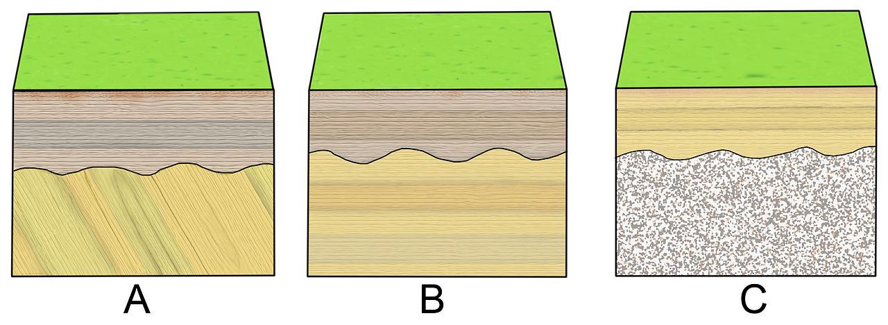 File Block Diagrams Stratigraphic Relations Jpg