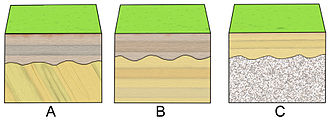 Lithostratigraphy - Diagrams showing stratigraphic relations: A: an angular unconformity; B: a disconformity; C: a nonconformity.