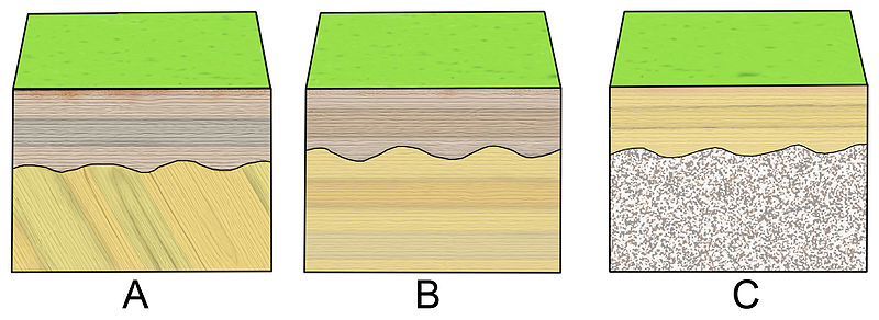 File:Block diagrams stratigraphic relations.jpg