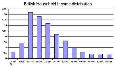 British post tax household annual income in GBP