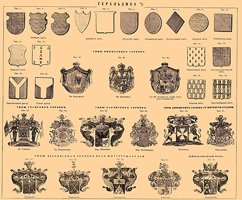 List of coats of arms - Wikipedia