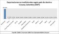 Cúcuta, Colombia - Exportaciones no tradicionales según país de destino -2007-.png