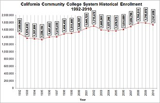 California Community Colleges System - Image: CCC Historical Enrollment