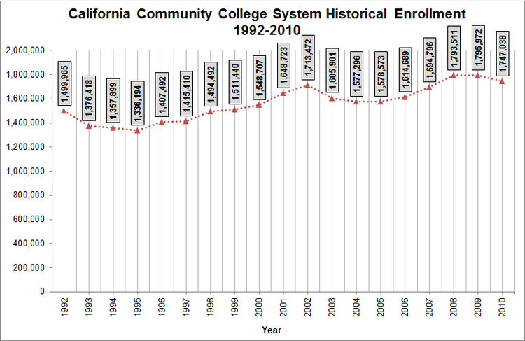 history of enrollment system Between 2000 and 2016, total undergraduate enrollment in degree-granting postsecondary institutions increased by 28 percent (from 132 million to 169 million.
