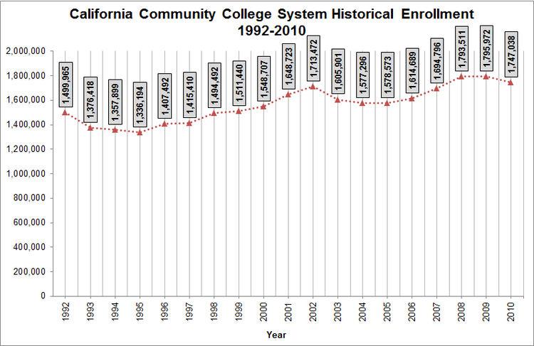 CCC Historical Enrollment.jpg